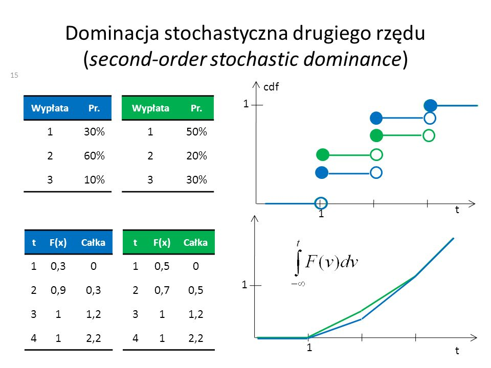 Dominacja stochastyczna drugiego rzędu (second-order stochastic dominance)