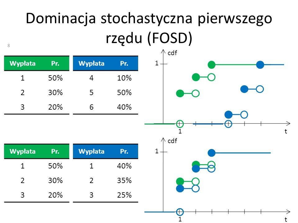 Dominacja stochastyczna pierwszego rzędu (FOSD)