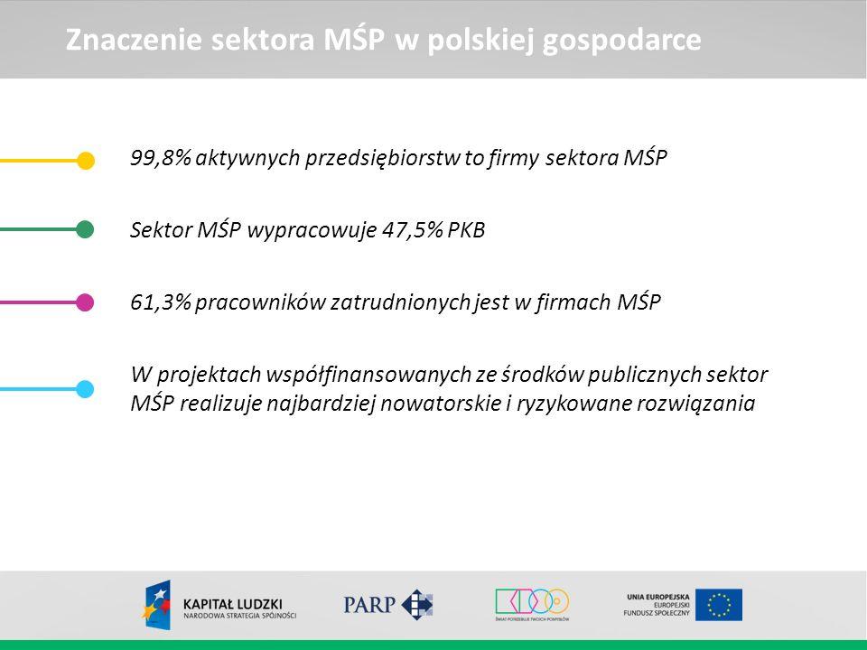 Znaczenie sektora MŚP w polskiej gospodarce