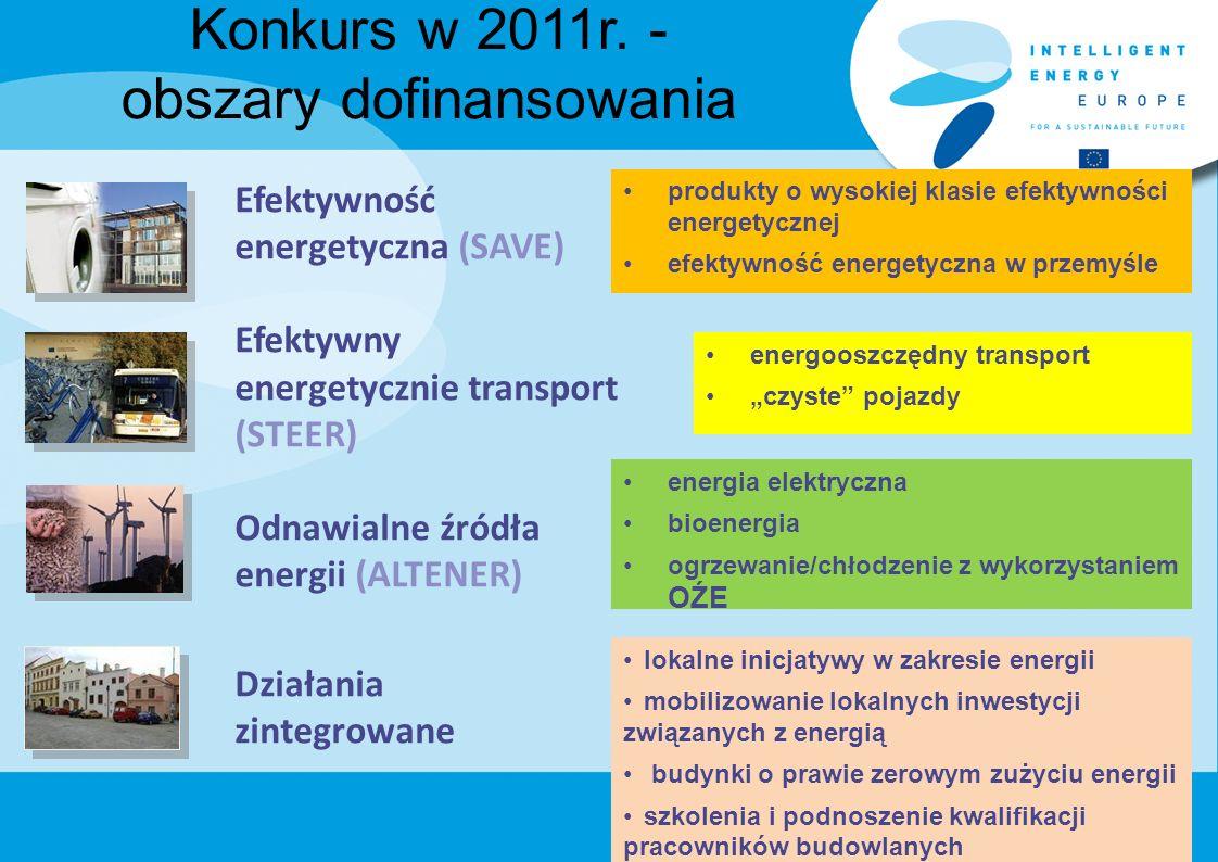Konkurs w 2011r. - obszary dofinansowania