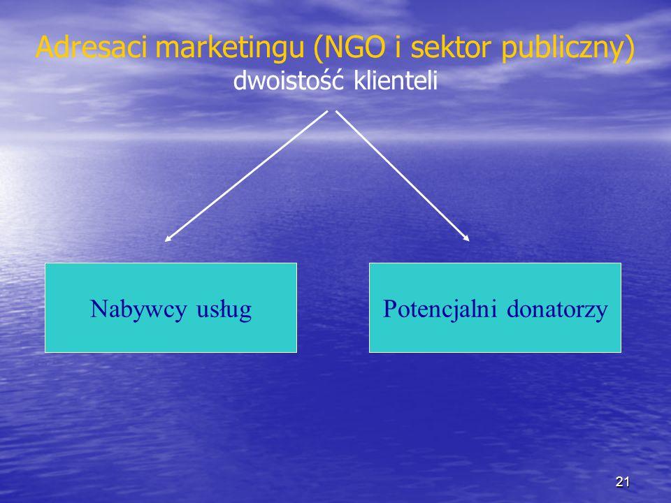 Adresaci marketingu (NGO i sektor publiczny) dwoistość klienteli
