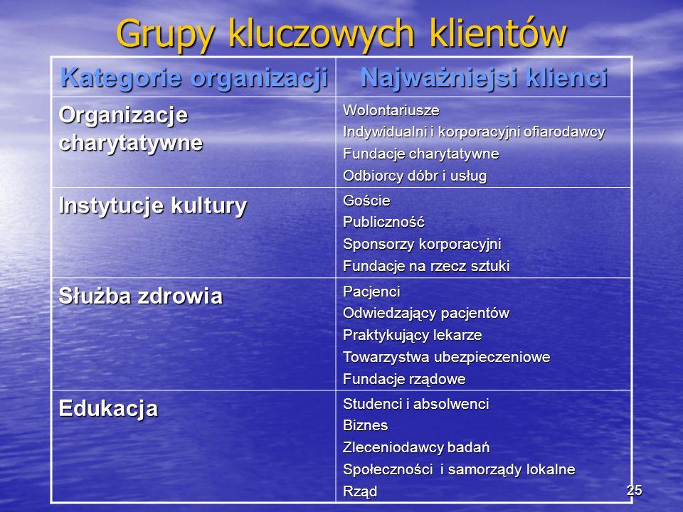 Grupy kluczowych klientów