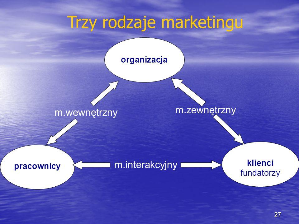 Trzy rodzaje marketingu