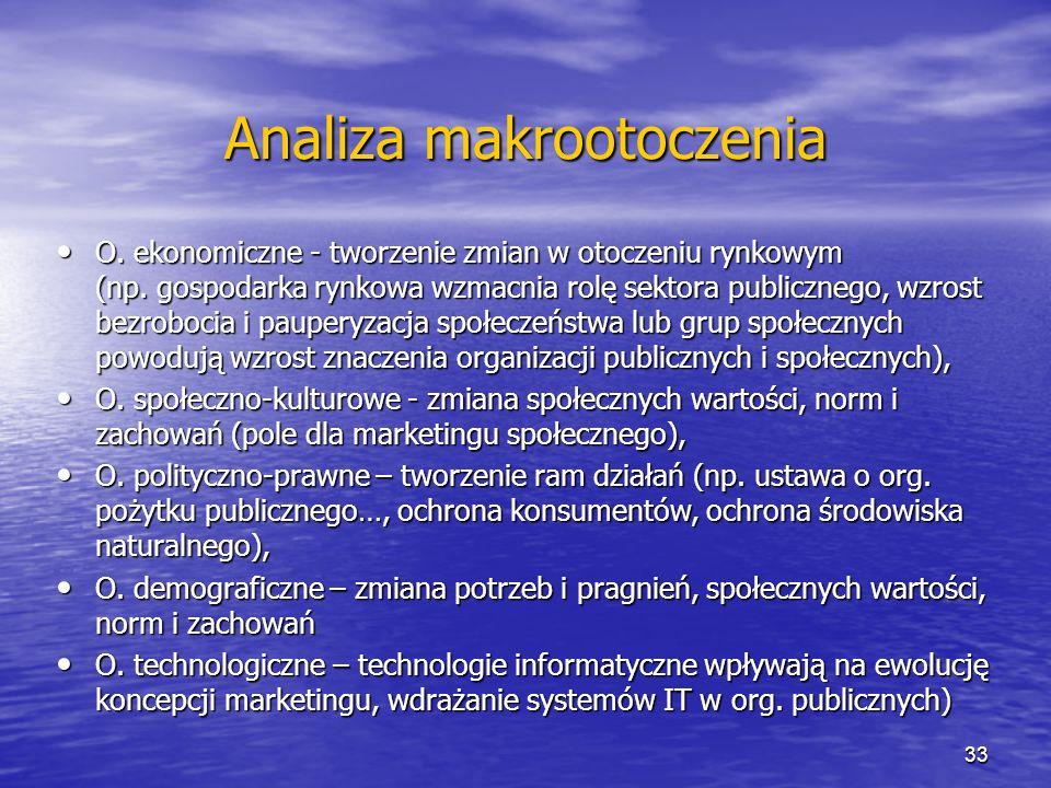 Analiza makrootoczenia