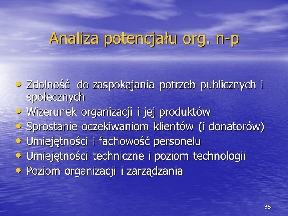 Analiza potencjału org. n-p