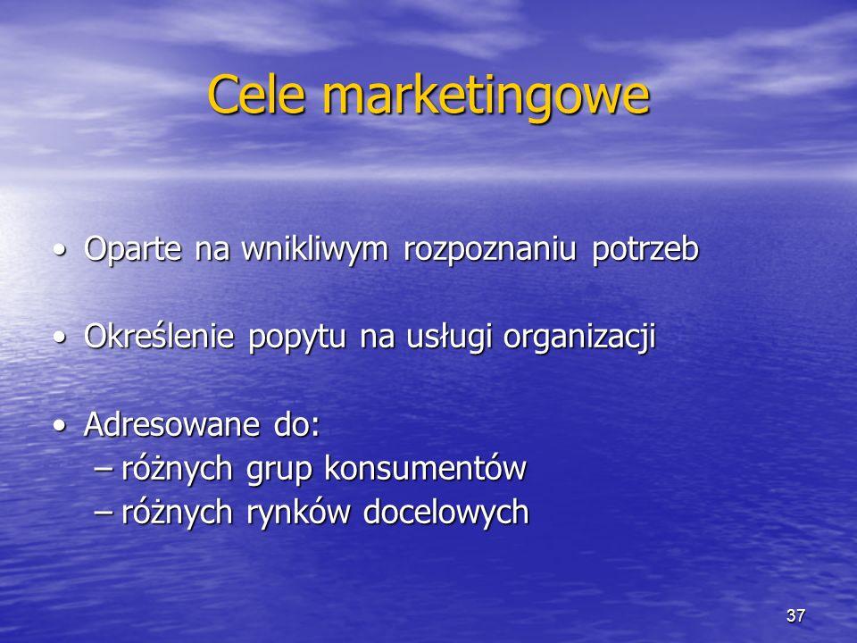 Cele marketingowe Oparte na wnikliwym rozpoznaniu potrzeb