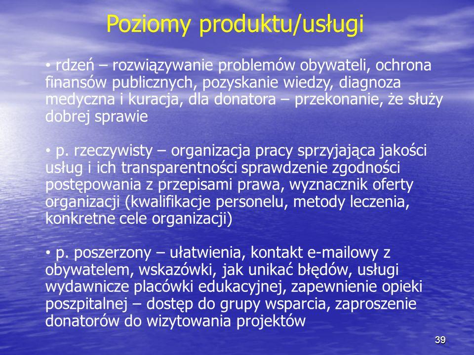 Poziomy produktu/usługi