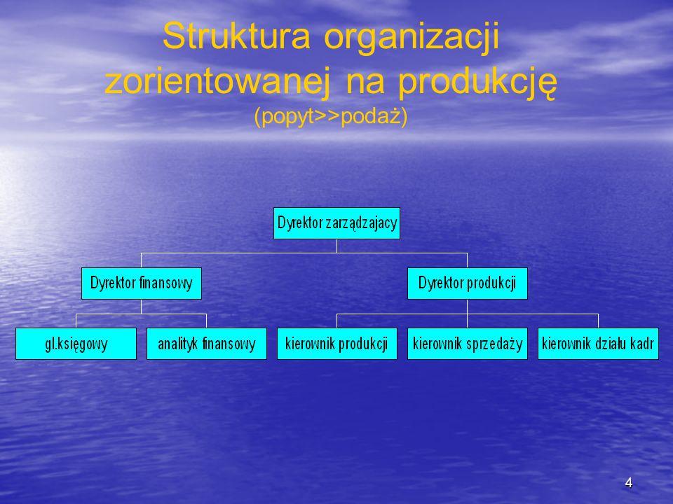 Struktura organizacji zorientowanej na produkcję (popyt>>podaż)