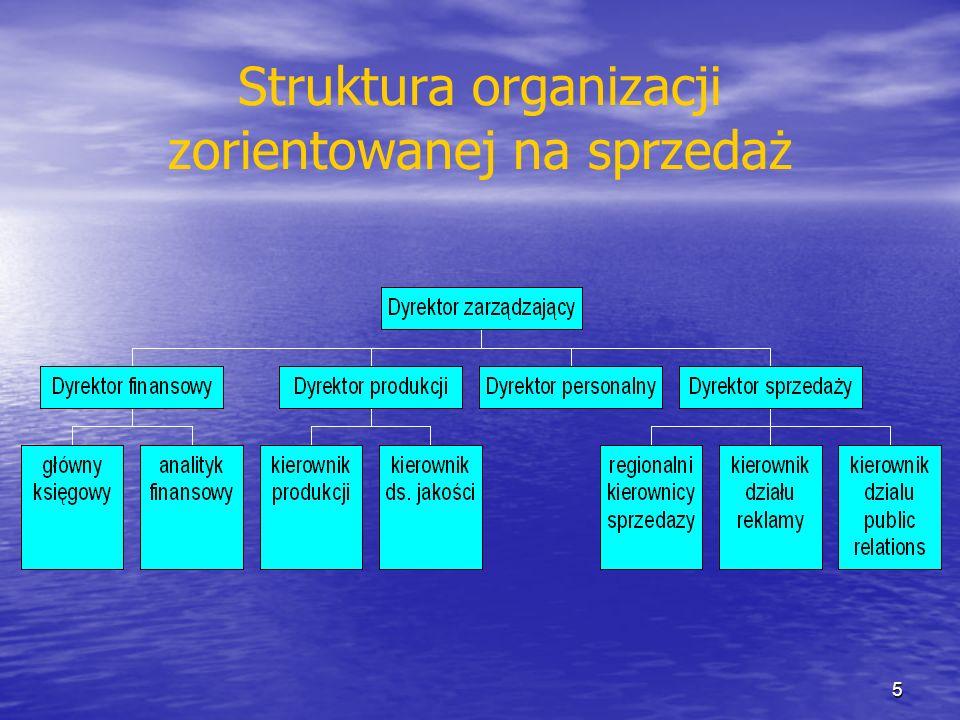Struktura organizacji zorientowanej na sprzedaż