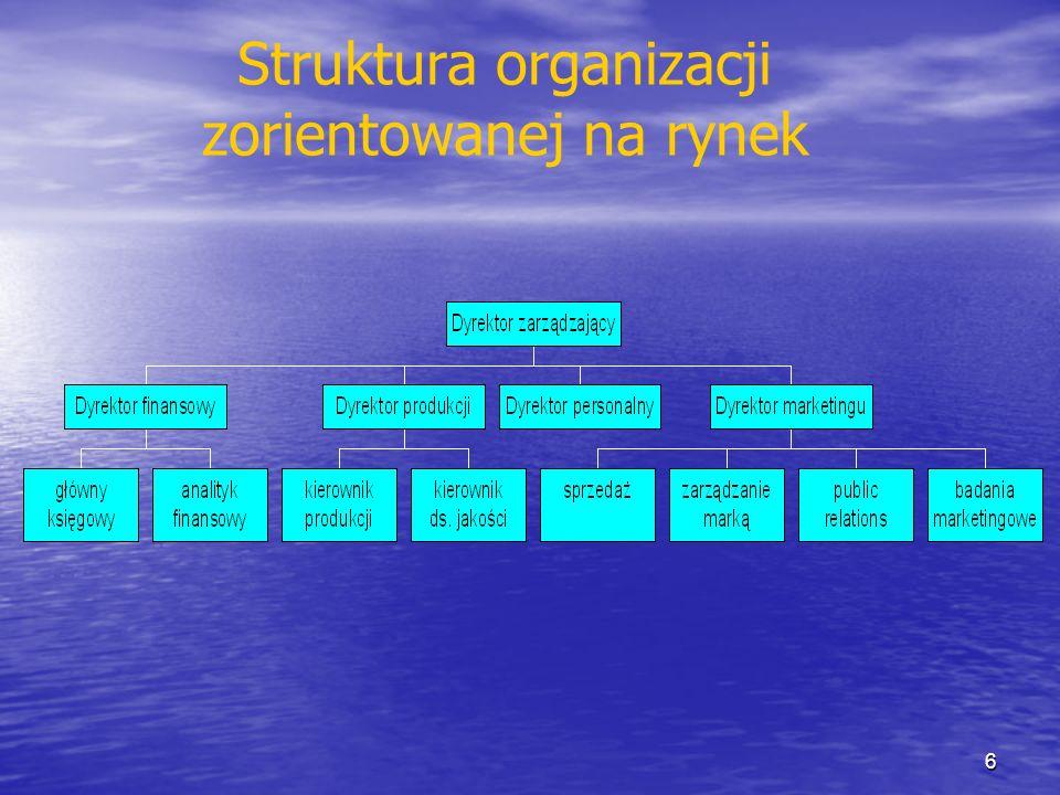 Struktura organizacji zorientowanej na rynek