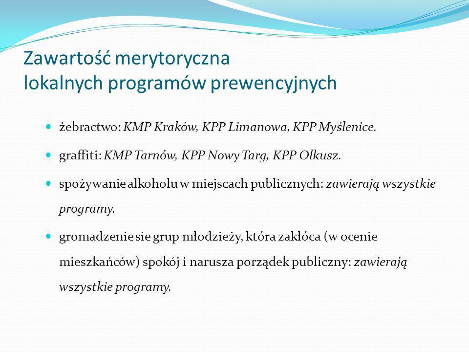 Zawartość merytoryczna lokalnych programów prewencyjnych