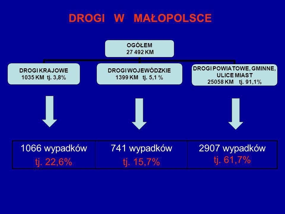 DROGI W MAŁOPOLSCE 1066 wypadków tj. 22,6% 741 wypadków tj. 15,7%