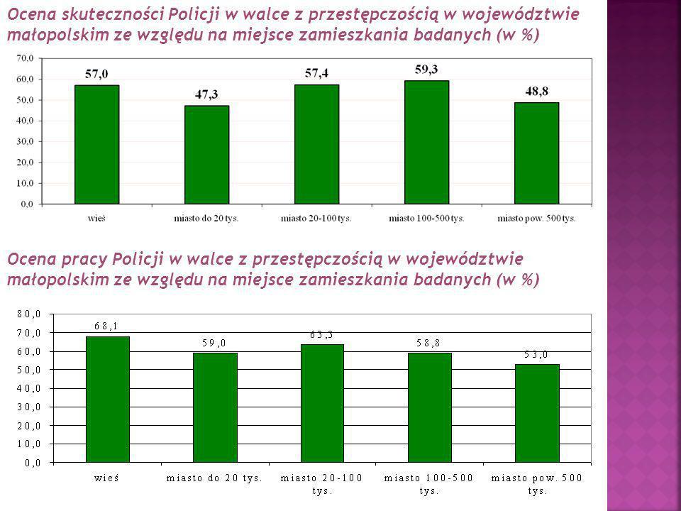 Ocena skuteczności Policji w walce z przestępczością w województwie małopolskim ze względu na miejsce zamieszkania badanych (w %)