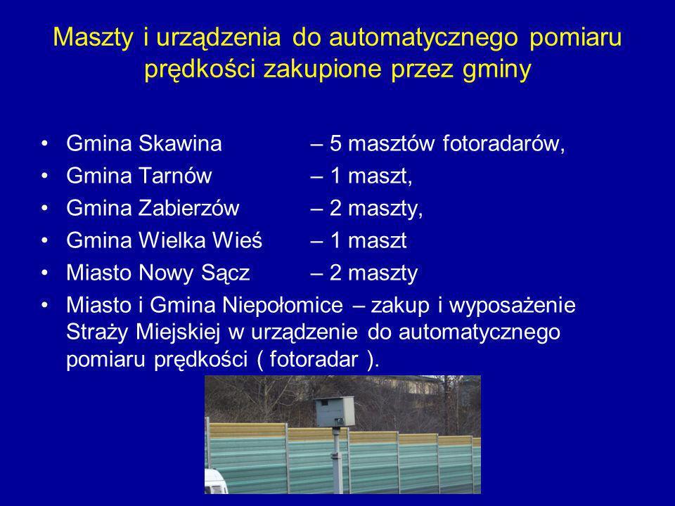 Maszty i urządzenia do automatycznego pomiaru prędkości zakupione przez gminy