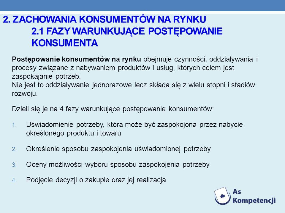 2. Zachowania konsumentów na rynku. 2. 1 fazy warunkujące postępowanie