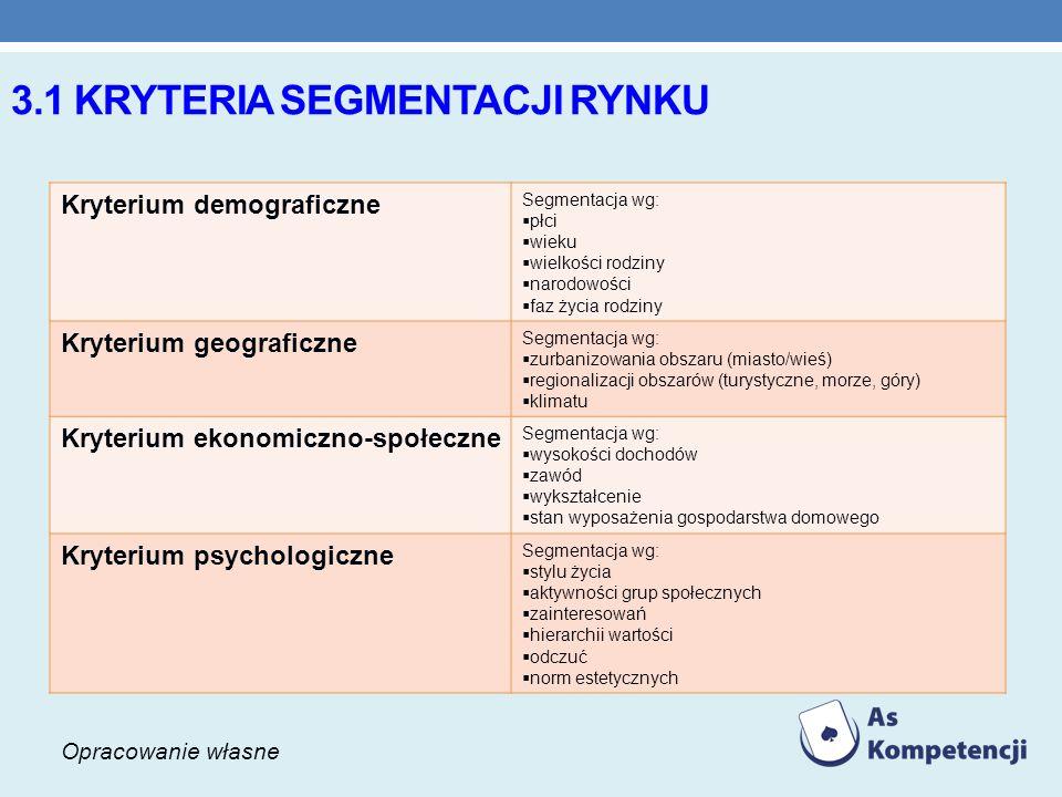 3.1 kryteria segmentacji rynku