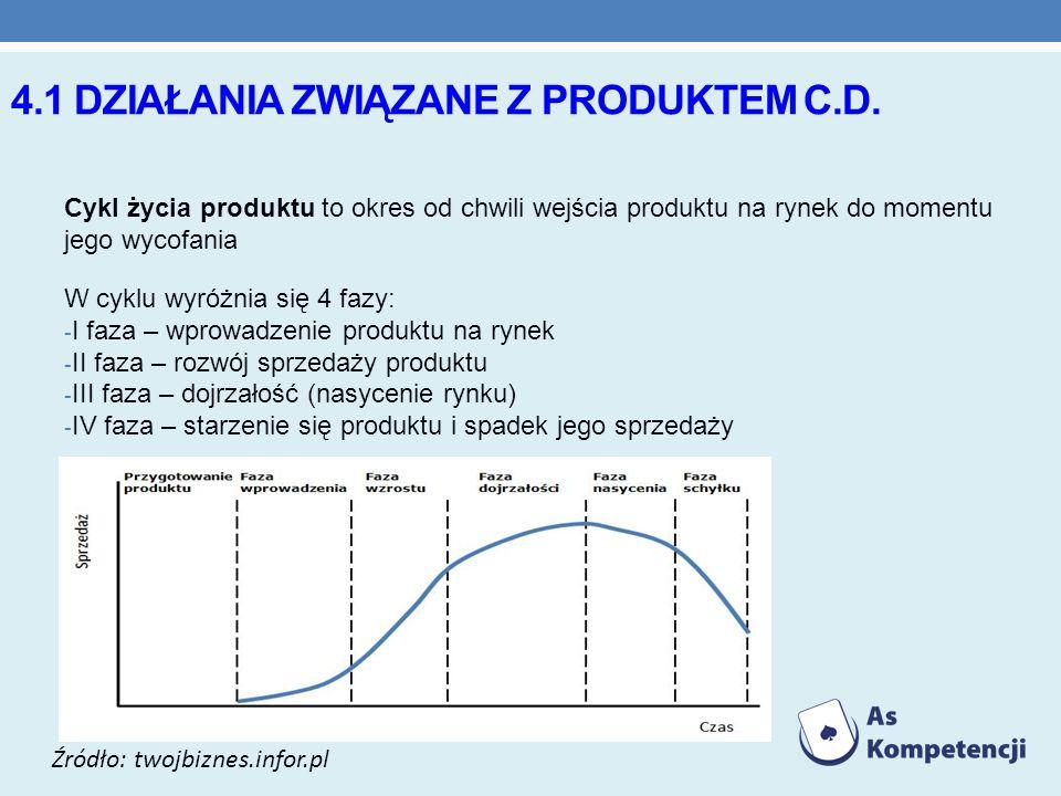 4.1 działania związane z produktem c.d.
