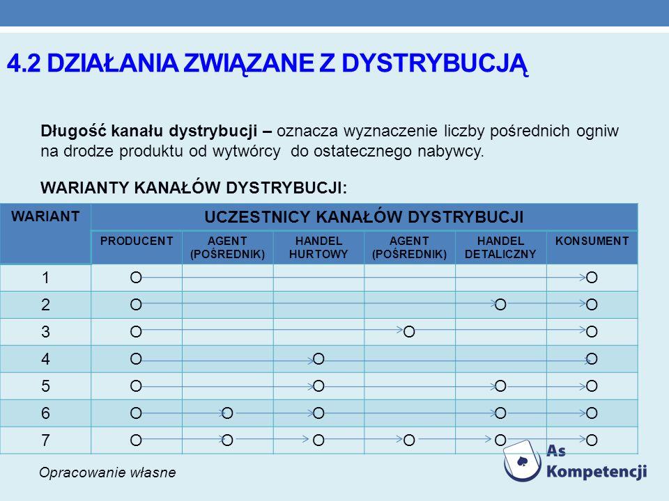 4.2 działania związane z dystrybucją