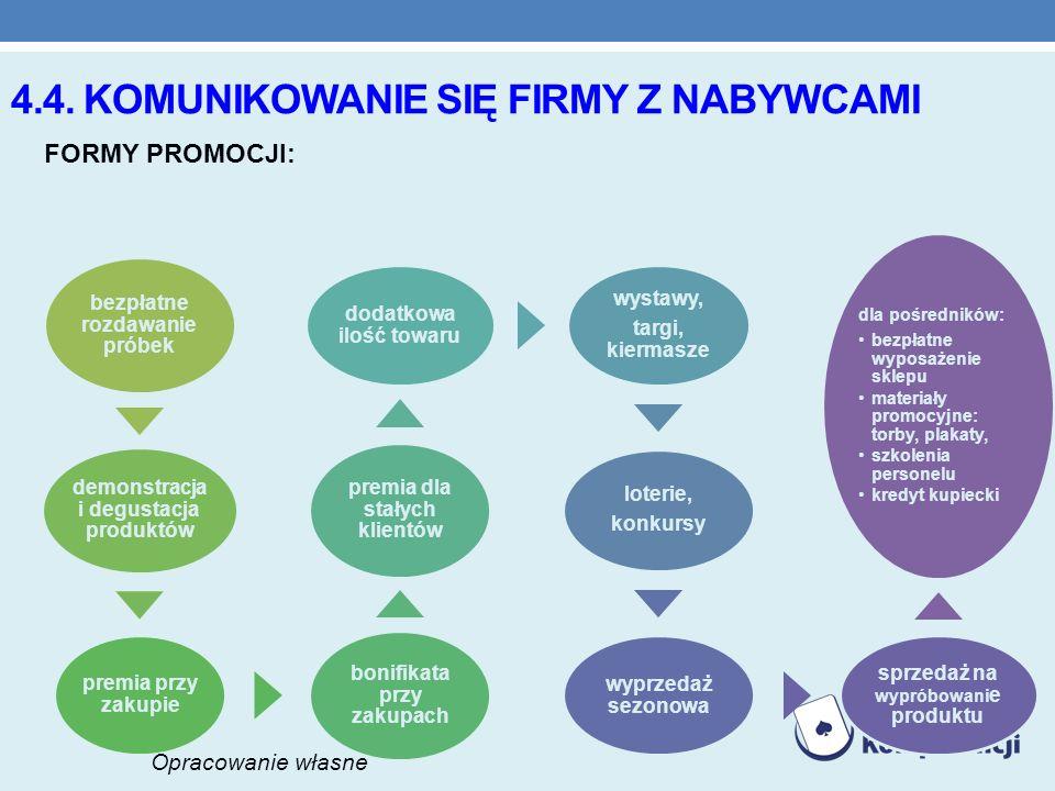 4.4. komunikowanie się firmy z nabywcami