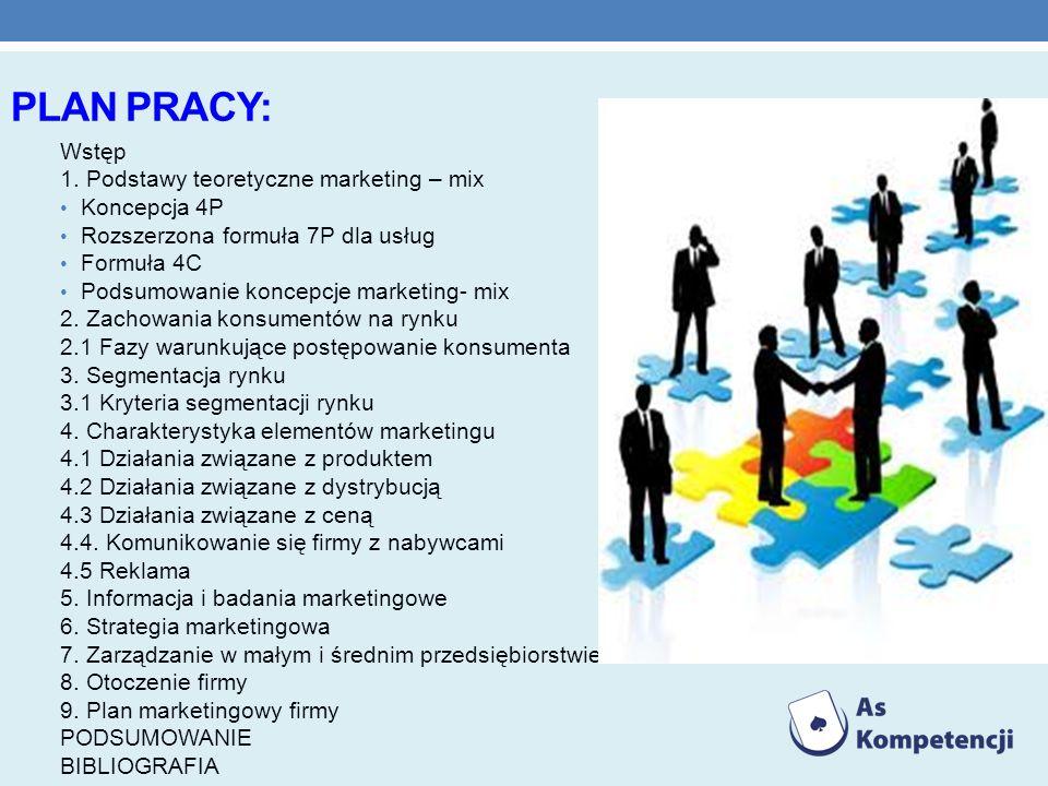 Plan pracy: Wstęp 1. Podstawy teoretyczne marketing – mix Koncepcja 4P