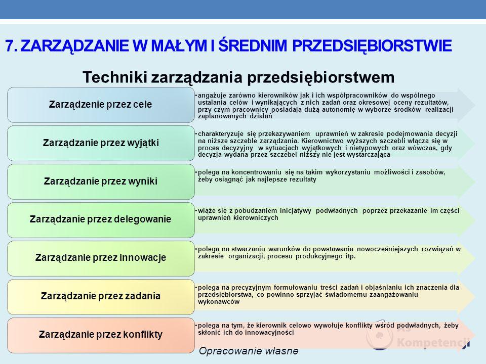 7. Zarządzanie w Małym i średnim przedsiębiorstwie
