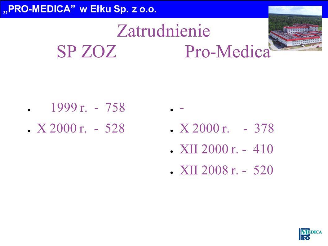 Zatrudnienie SP ZOZ Pro-Medica