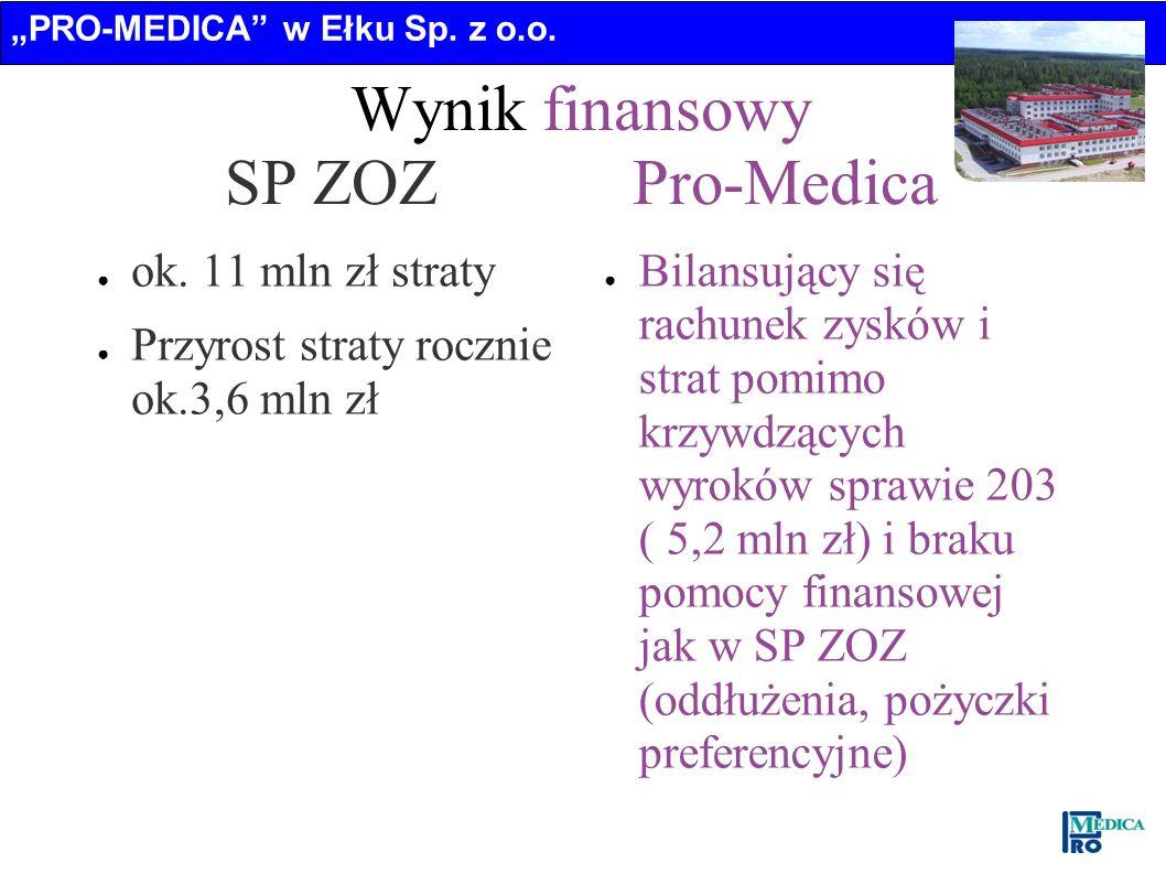 Wynik finansowy SP ZOZ Pro-Medica
