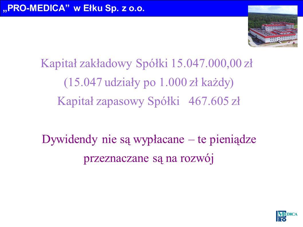 Kapitał zakładowy Spółki 15.047.000,00 zł