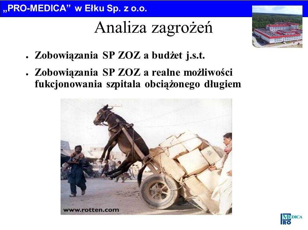 Analiza zagrożeń Zobowiązania SP ZOZ a budżet j.s.t.