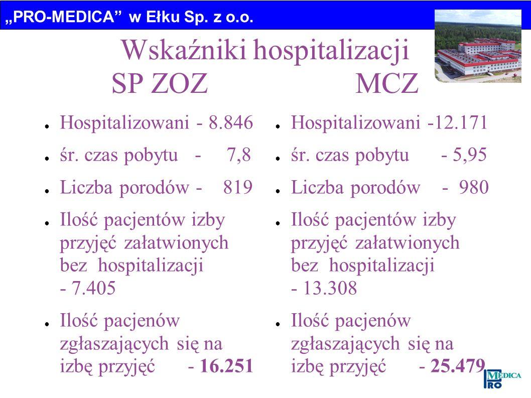 Wskaźniki hospitalizacji SP ZOZ MCZ