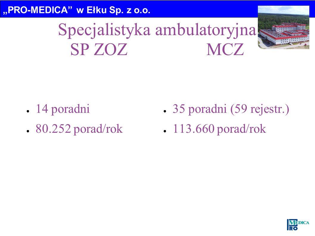 Specjalistyka ambulatoryjna SP ZOZ MCZ
