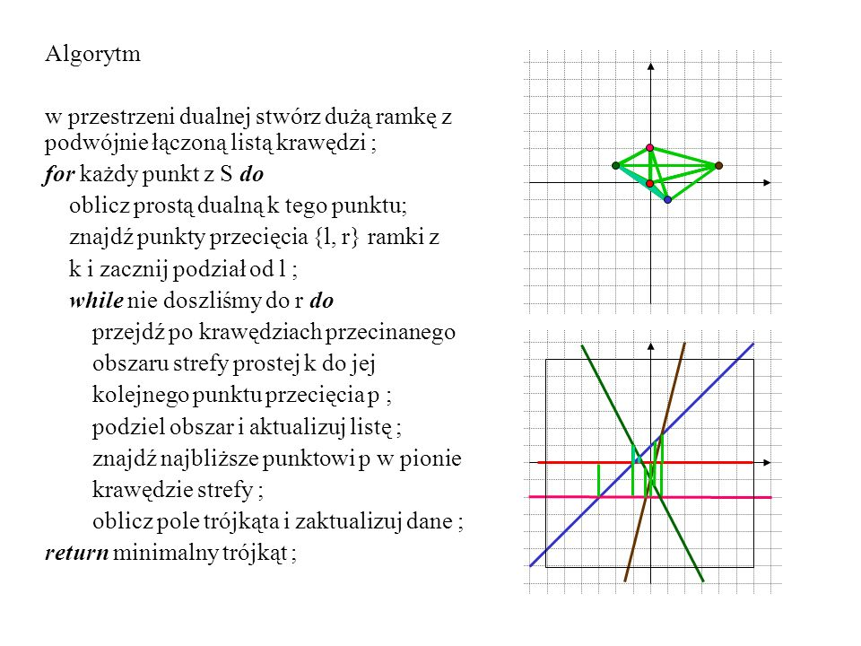 Algorytm w przestrzeni dualnej stwórz dużą ramkę z podwójnie łączoną listą krawędzi ; for każdy punkt z S do.