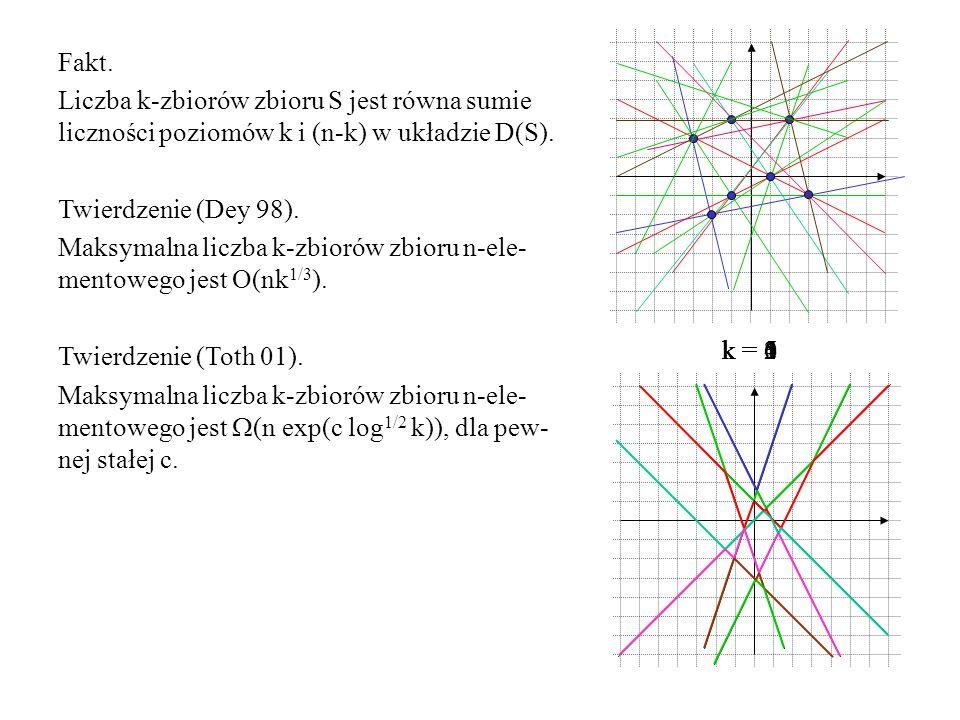 Fakt. Liczba k-zbiorów zbioru S jest równa sumie liczności poziomów k i (n-k) w układzie D(S). Twierdzenie (Dey 98).