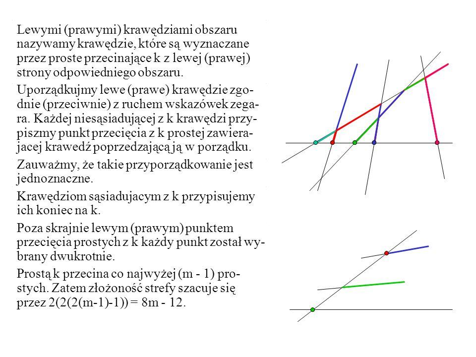 Lewymi (prawymi) krawędziami obszaru nazywamy krawędzie, które są wyznaczane przez proste przecinające k z lewej (prawej) strony odpowiedniego obszaru.