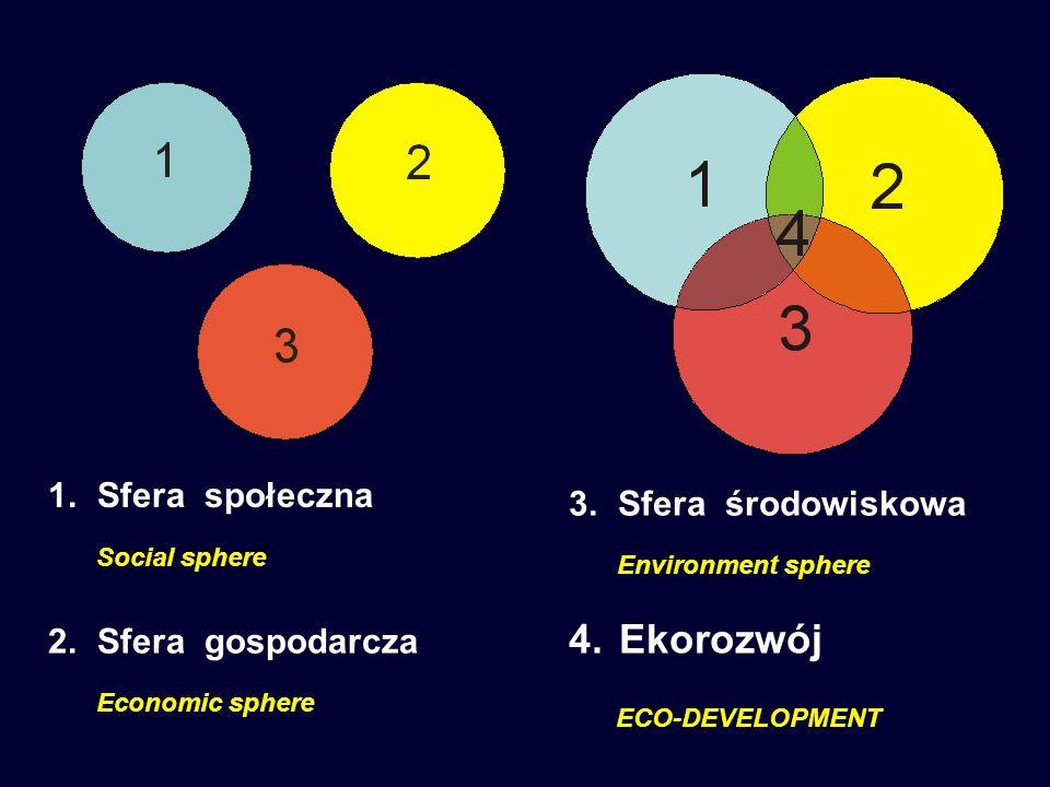 Ekorozwój ECO-DEVELOPMENT Sfera społeczna Sfera środowiskowa