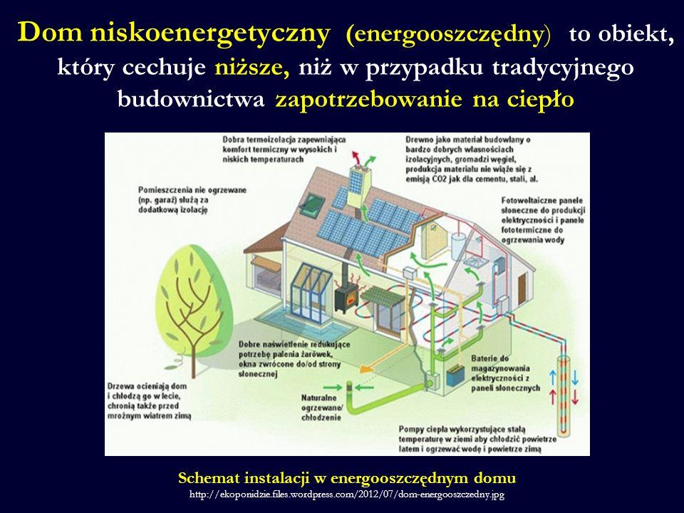 Schemat instalacji w energooszczędnym domu