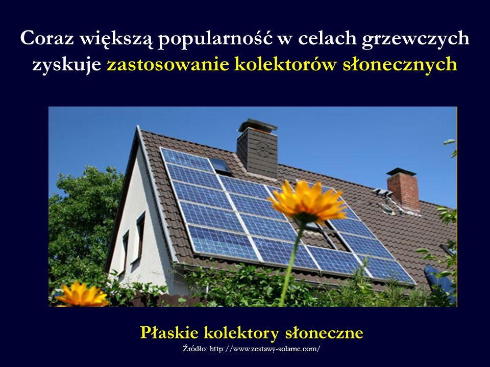 Płaskie kolektory słoneczne