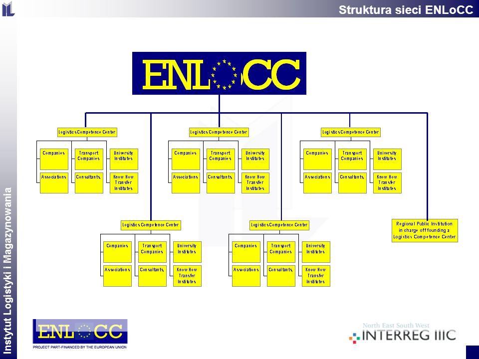 Struktura sieci ENLoCC