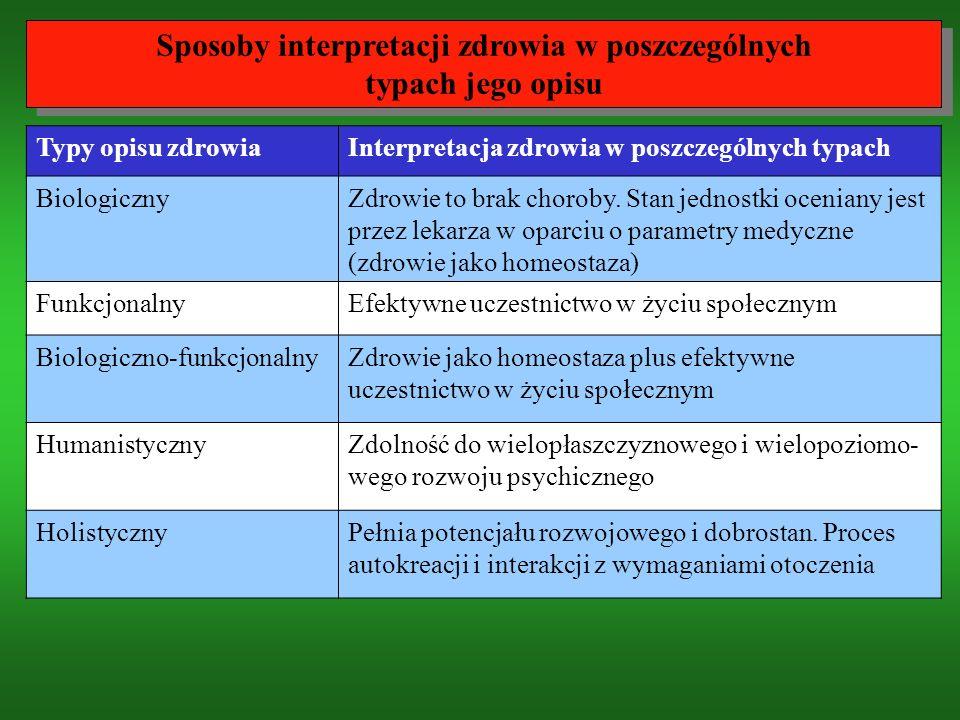 Sposoby interpretacji zdrowia w poszczególnych typach jego opisu