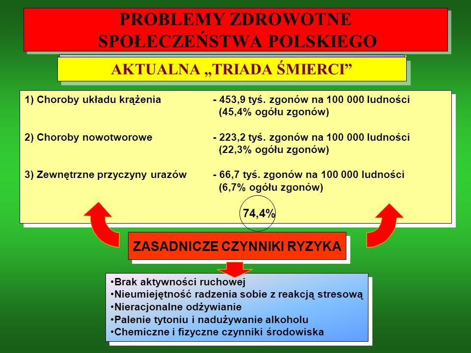 PROBLEMY ZDROWOTNE SPOŁECZEŃSTWA POLSKIEGO