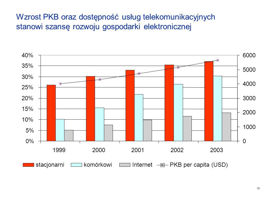 Wzrost PKB oraz dostępność usług telekomunikacyjnych