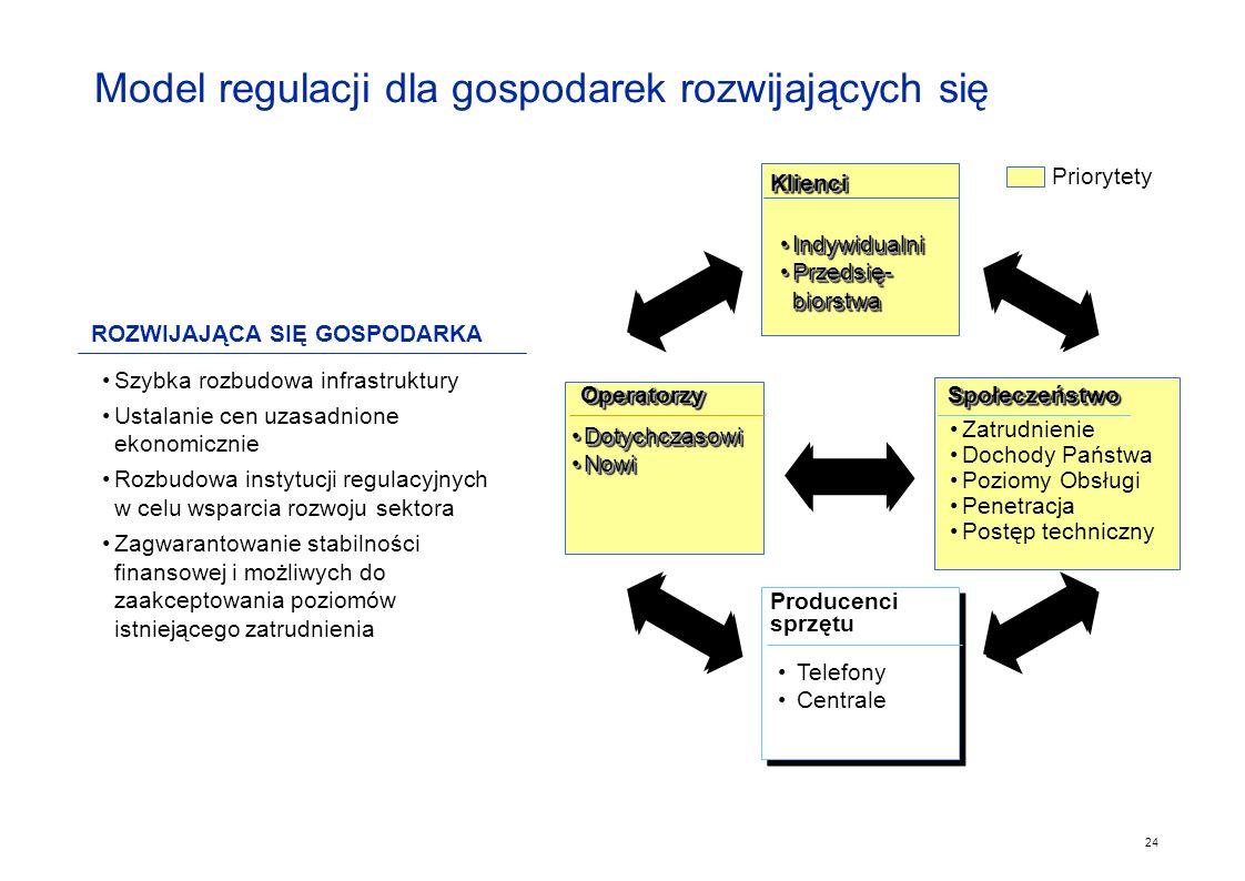 Model regulacji dla gospodarek rozwijających się