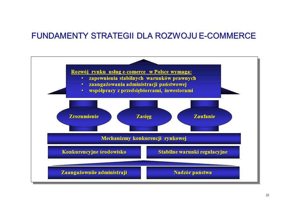 FUNDAMENTY STRATEGII DLA ROZWOJU E-COMMERCE