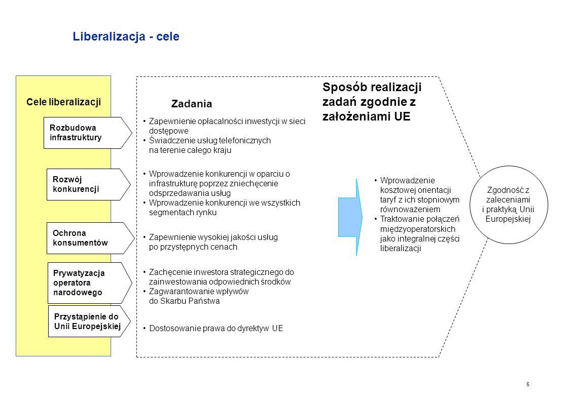 Zgodność z zaleceniami i praktyką Unii Europejskiej