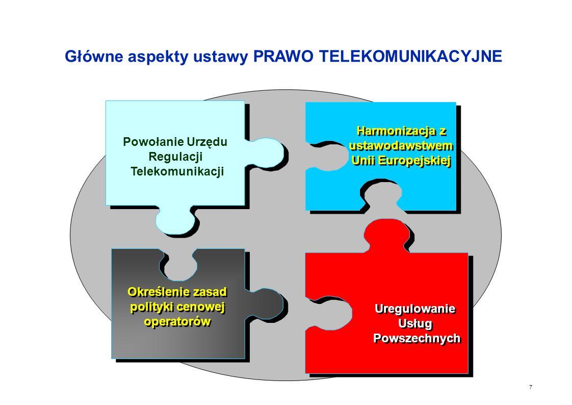 Główne aspekty ustawy PRAWO TELEKOMUNIKACYJNE
