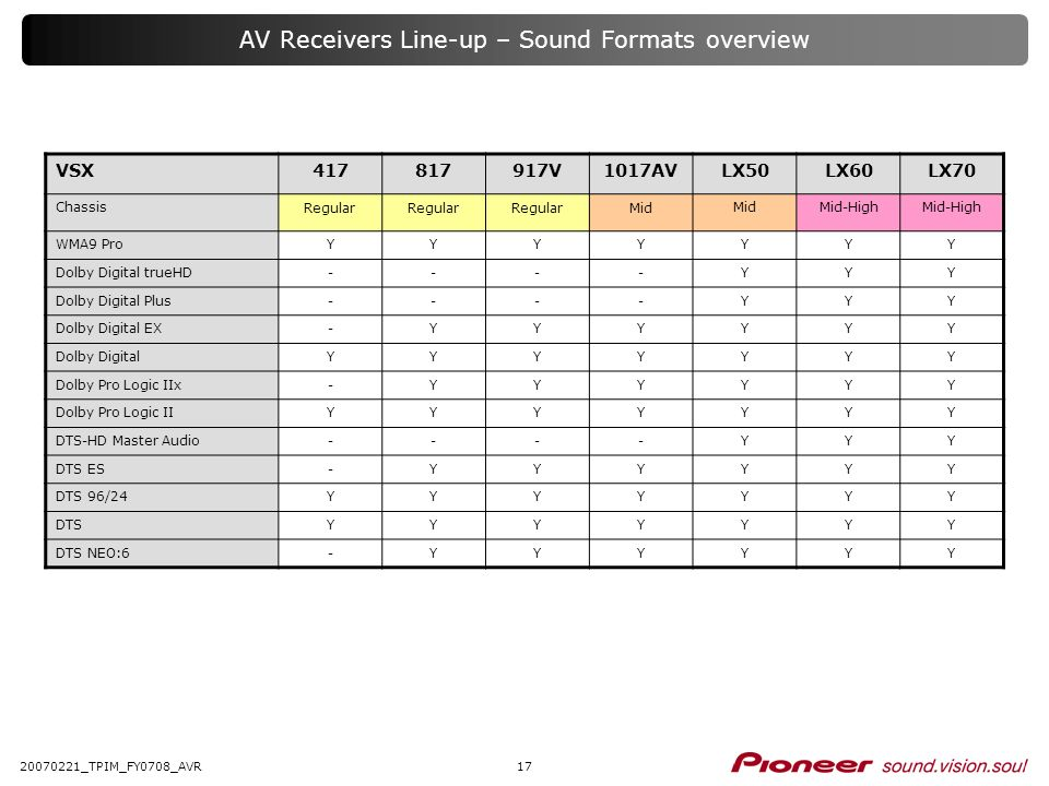 AV Receivers Line-up – Sound Formats overview