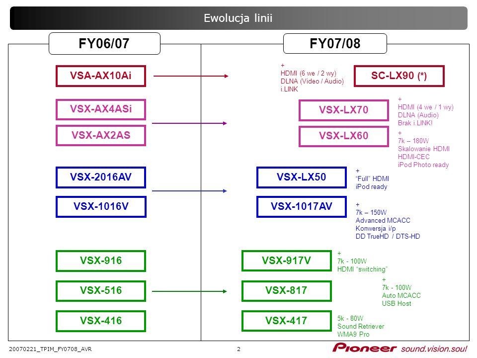 FY06/07 FY07/08 Ewolucja linii VSA-AX10Ai SC-LX90 (*) VSX-AX4ASi