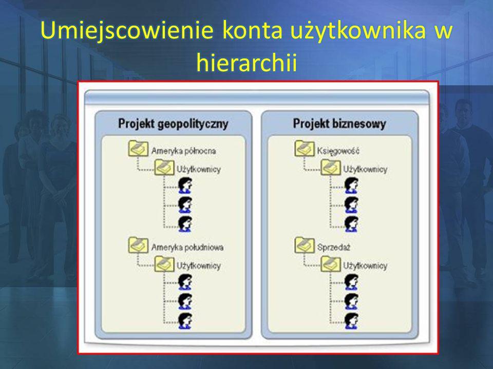 Umiejscowienie konta użytkownika w hierarchii