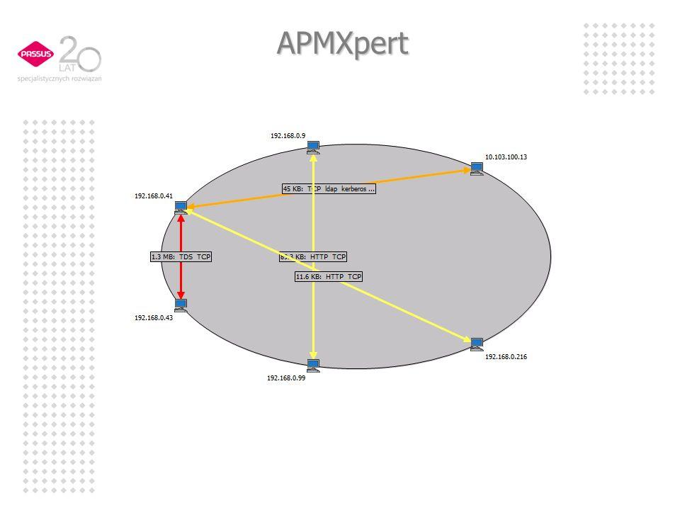 APMXpert