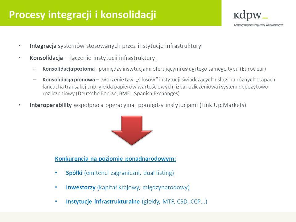 Procesy integracji i konsolidacji